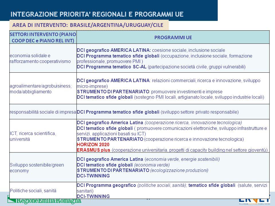 INTEGRAZIONE PRIORITA' REGIONALI E PROGRAMMI UE 17 SETTORI INTERVENTO (PIANO COOP DEC e PIANO REL INT) PROGRAMMI UE economia solidale e rafforzamento