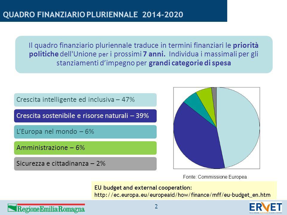 QUADRO FINANZIARIO PLURIENNALE 2014-2020 Il quadro finanziario pluriennale traduce in termini finanziari le priorità politiche dell'Unione per i pross