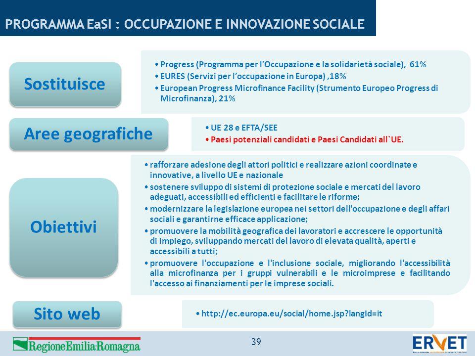 PROGRAMMA EaSI : OCCUPAZIONE E INNOVAZIONE SOCIALE Progress (Programma per l'Occupazione e la solidarietà sociale), 61% EURES (Servizi per l'occupazio