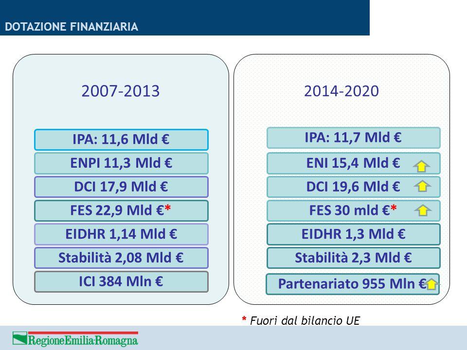 DOTAZIONE FINANZIARIA 2007-2013 IPA: 11,6 Mld €ENPI 11,3 Mld €DCI 17,9 Mld €FES 22,9 Mld €*EIDHR 1,14 Mld €Stabilità 2,08 Mld €ICI 384 Mln € 2014-2020
