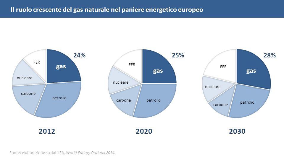 gas 28% petrolio carbone FER nucleare 25% gas petroliocarbone FER nucleare gas 24% petrolio carbone FER nucleare 201220202030 Il ruolo crescente del gas naturale nel paniere energetico europeo Fonte: elaborazione su dati IEA, World Energy Outlook 2014.