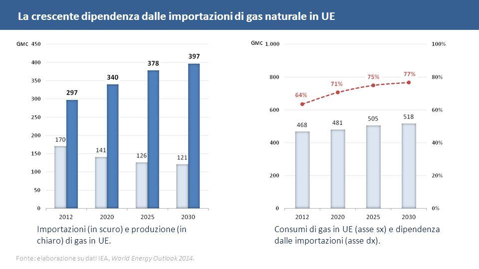 Importazioni (in scuro) e produzione (in chiaro) di gas in UE.