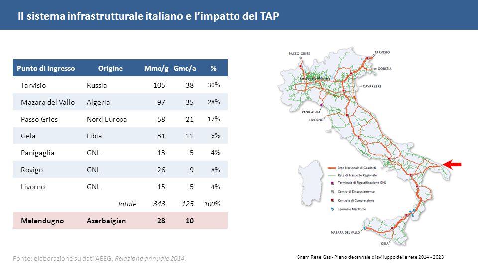 Punto di ingressoOrigineMmc/gGmc/a% TarvisioRussia10538 30% Mazara del ValloAlgeria9735 28% Passo GriesNord Europa5821 17% GelaLibia3111 9% PanigagliaGNL135 4% RovigoGNL269 8% LivornoGNL155 4% totale343125 100% MelendugnoAzerbaigian2810 Snam Rete Gas - Piano decennale di sviluppo della rete 2014 - 2023 Fonte: elaborazione su dati AEEG, Relazione annuale 2014.