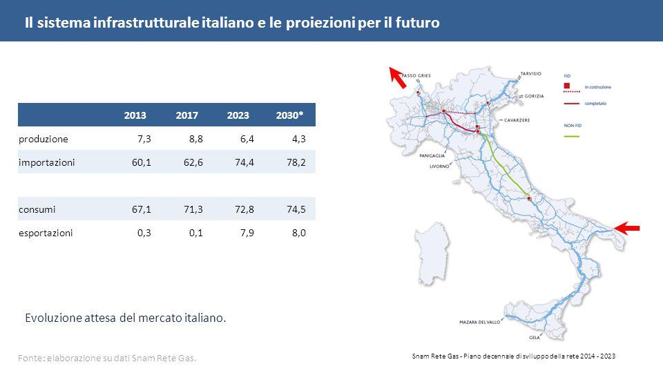 Snam Rete Gas - Piano decennale di sviluppo della rete 2014 - 2023 Fonte: elaborazione su dati Snam Rete Gas.