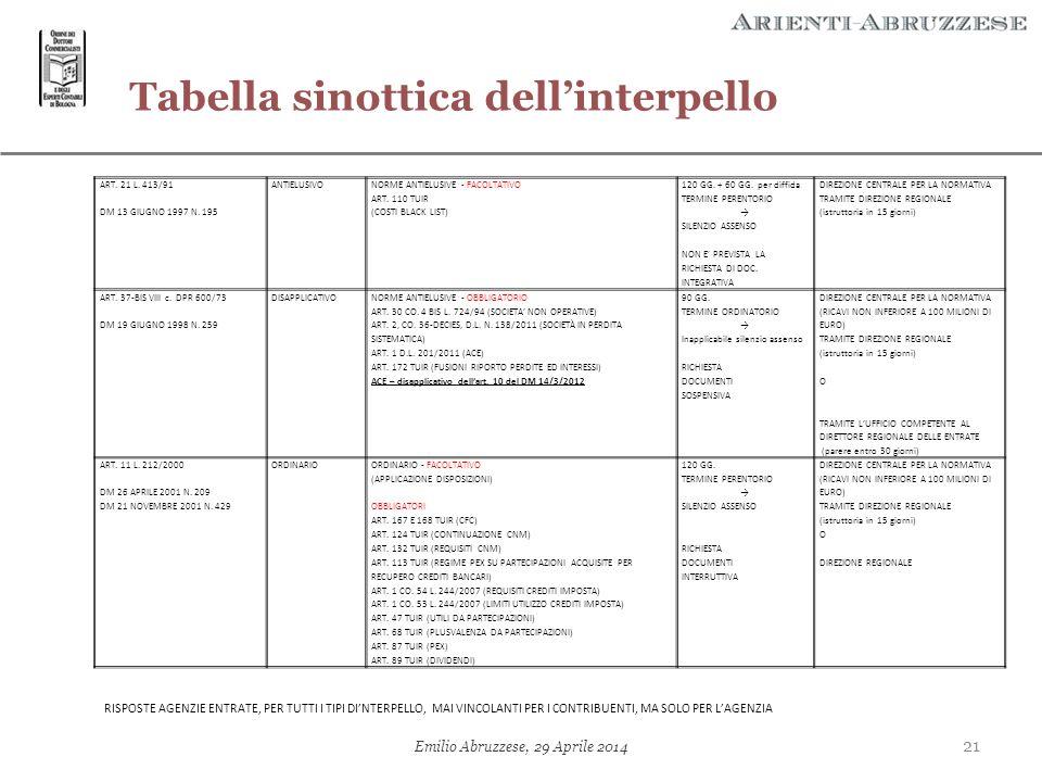 Tabella sinottica dell'interpello 21 Emilio Abruzzese, 29 Aprile 2014 ART. 21 L. 413/91 DM 13 GIUGNO 1997 N. 195 ANTIELUSIVO NORME ANTIELUSIVE - FACOL