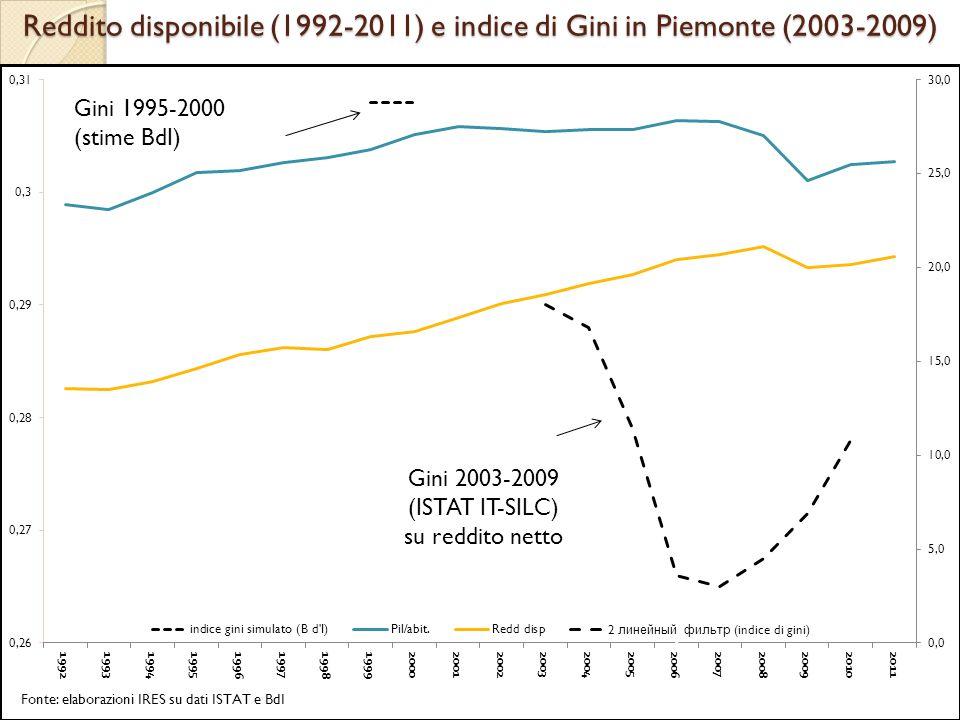 Reddito disponibile (1992-2011) e indice di Gini in Piemonte (2003-2009) Gini 2003-2009 (ISTAT IT-SILC) su reddito netto Gini 1995-2000 (stime BdI)