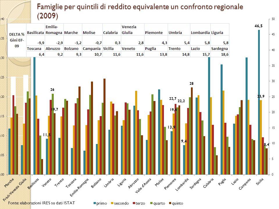 Famiglie per quintili di reddito equivalente un confronto regionale (2009)