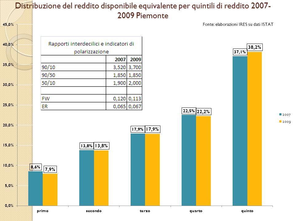 Distribuzione del reddito disponibile equivalente per quintili di reddito 2007- 2009 Piemonte