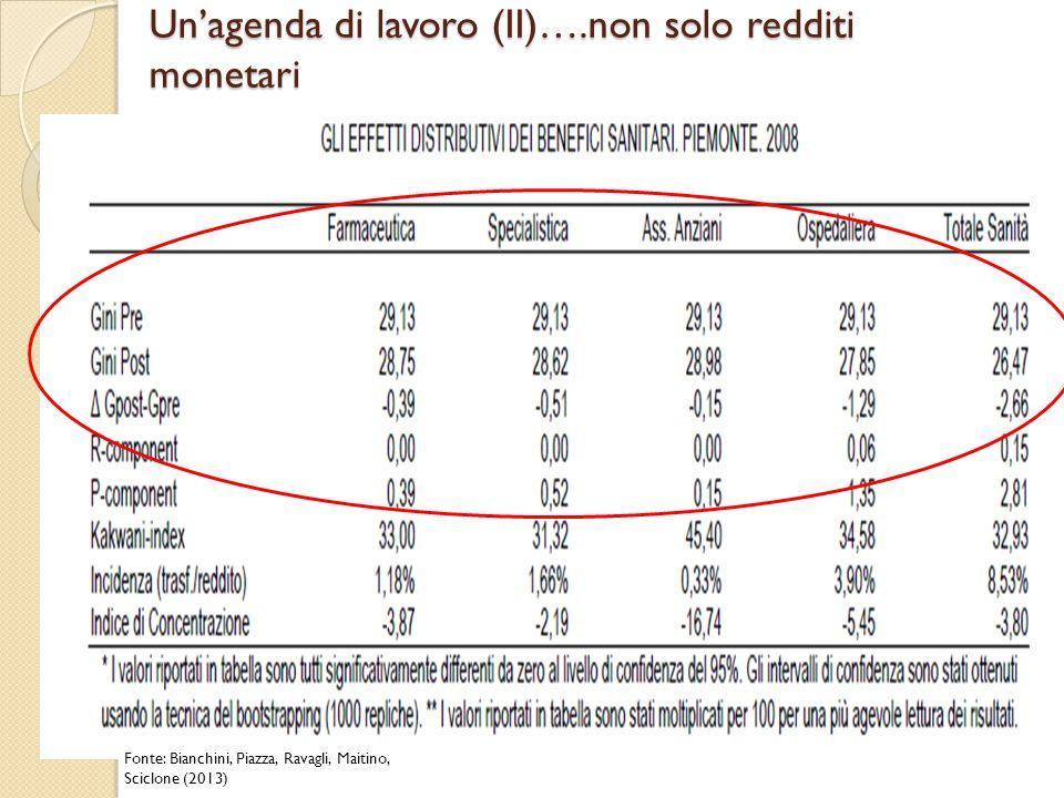 Un'agenda di lavoro (II)….non solo redditi monetari Fonte: Bianchini, Piazza, Ravagli, Maitino, Sciclone (2013)