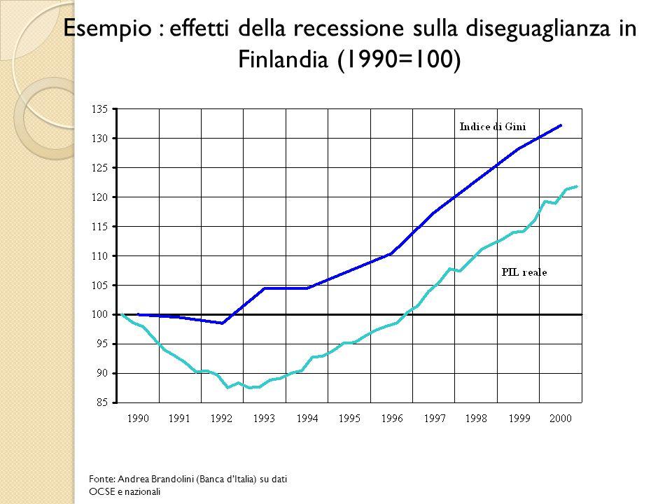 Esempio : effetti della recessione sulla diseguaglianza in Finlandia (1990=100) Fonte: Andrea Brandolini (Banca d'Italia) su dati OCSE e nazionali