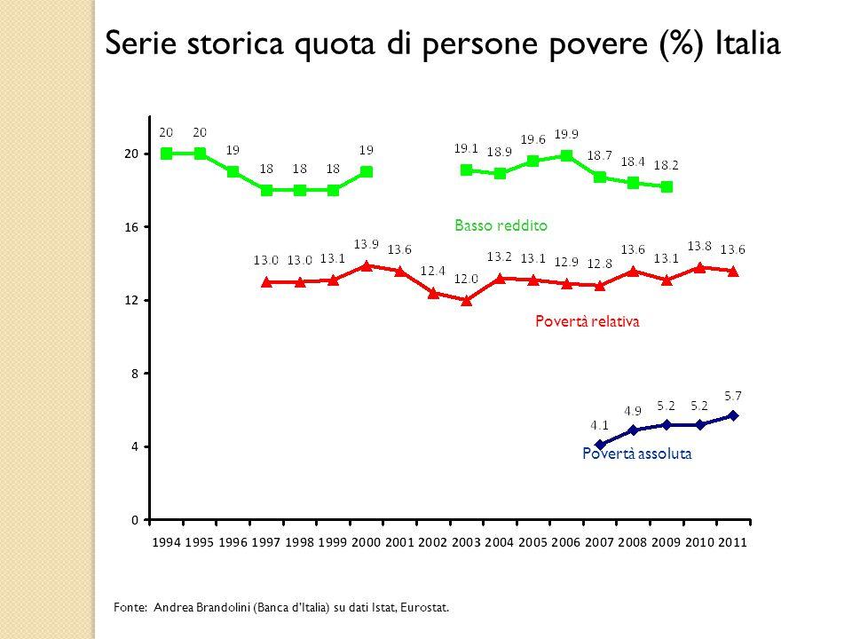 Basso reddito Povertà relativa Fonte: Andrea Brandolini (Banca d'Italia) su dati Istat, Eurostat.