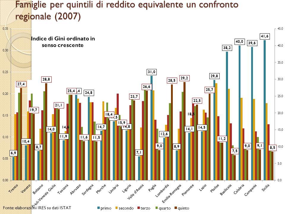 Distribuzione del reddito disponibile equivalente per quintili di reddito 2007 confronto Piemonte Toscana Sicilia Fonte: elaborazioni IRES su dati ISTAT