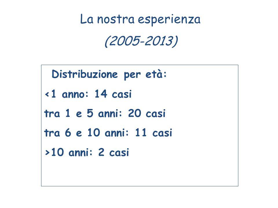 Distribuzione per età: <1 anno: 14 casi tra 1 e 5 anni: 20 casi tra 6 e 10 anni: 11 casi >10 anni: 2 casi La nostra esperienza (2005-2013)