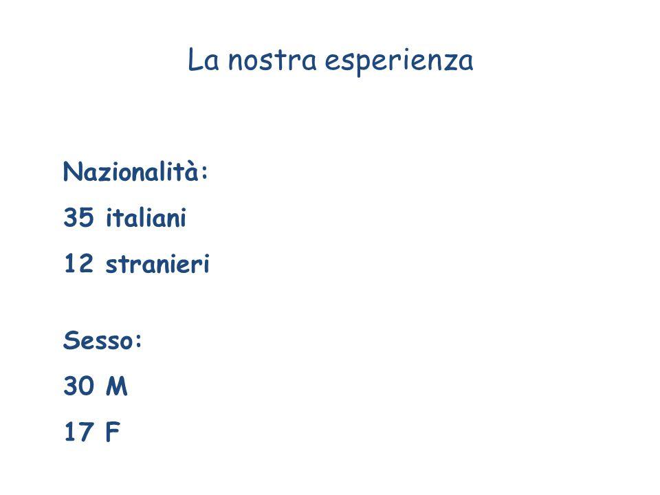 Nazionalità: 35 italiani 12 stranieri Sesso: 30 M 17 F La nostra esperienza