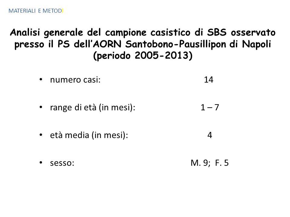 MATERIALI E METODI Analisi generale del campione casistico di SBS osservato presso il PS dell'AORN Santobono-Pausillipon di Napoli (periodo 2005-2013) numero casi: range di età (in mesi): età media (in mesi): sesso: 14 1 – 7 4 M.