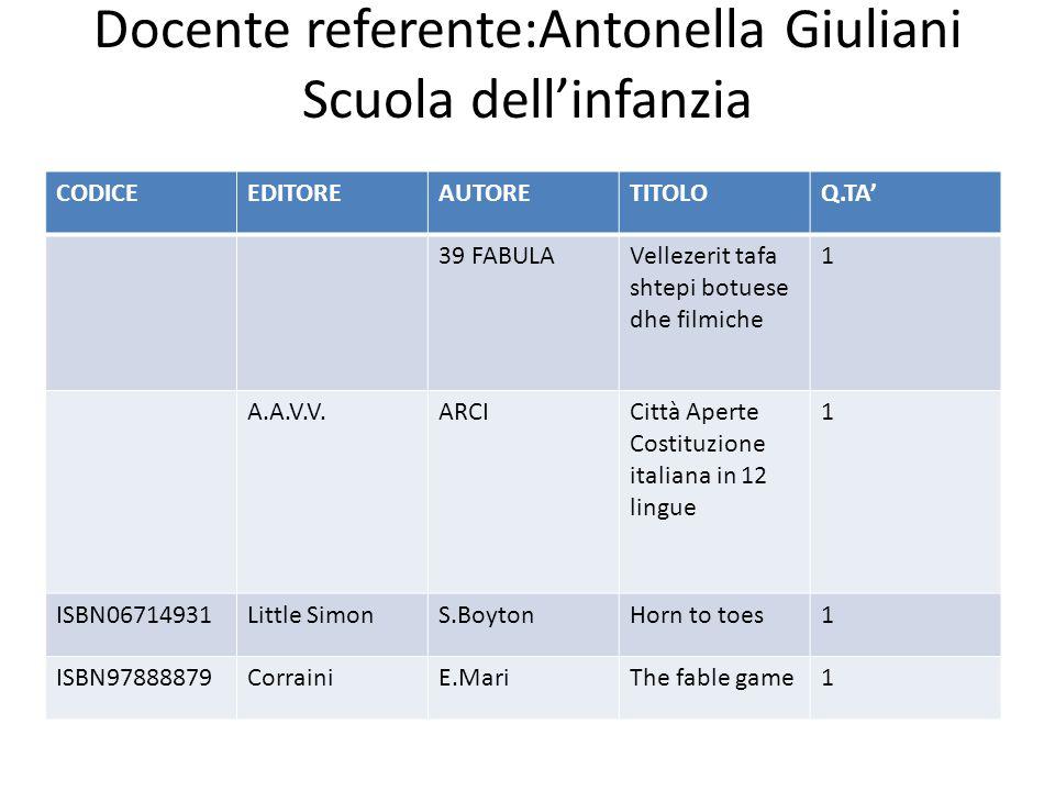 Infanzia :Antonella Giuliani codiceeditoreautoretitoloq.tà ISBN084310Stern SloanCoon BeallWee sing1 ISBN9788809Giunti juniorA.A.V.V.Hansel and Gretel 1 ISBN1557236DisneyA.A.V.V.Nursery rhyme1 ISBN0307100Golden Suoer Shape J.Henson'sBook of cookie1