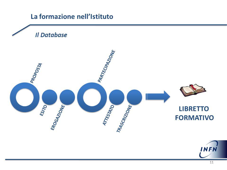 11 La formazione nell'Istituto Il Database 11 2012 PROPOSTA ESITOEROGAZIONE PARTECIPAZIONE ATTESTATOTRASCRIZIONE LIBRETTO FORMATIVO