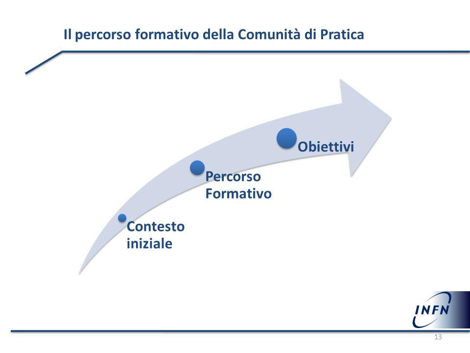 Il percorso formativo della Comunità di Pratica Contesto iniziale Percorso Formativo Obiettivi 13