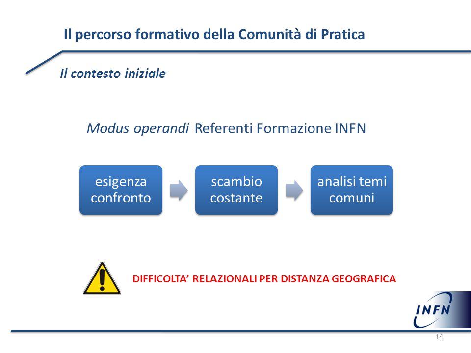 Il percorso formativo della Comunità di Pratica Il contesto iniziale esigenza confronto scambio costante analisi temi comuni Modus operandi Referenti