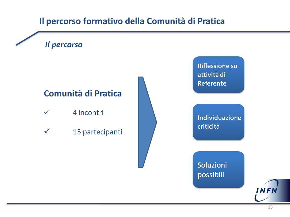 Il percorso formativo della Comunità di Pratica Il percorso Comunità di Pratica 4 incontri 15 partecipanti Riflessione su attività di Referente Indivi