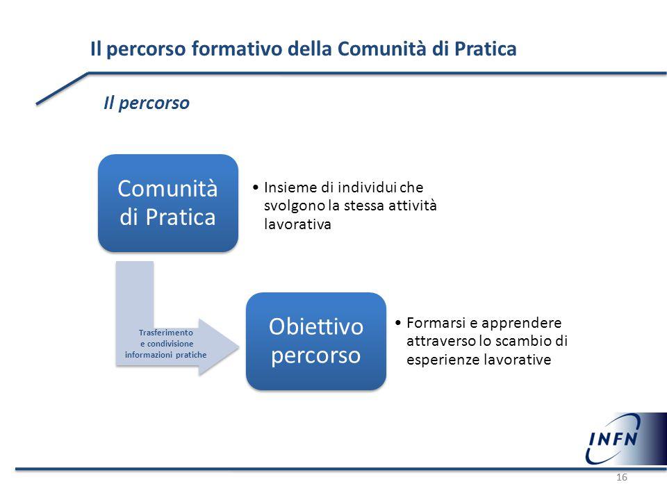 16 Il percorso formativo della Comunità di Pratica Il percorso Comunità di Pratica Insieme di individui che svolgono la stessa attività lavorativa Obi