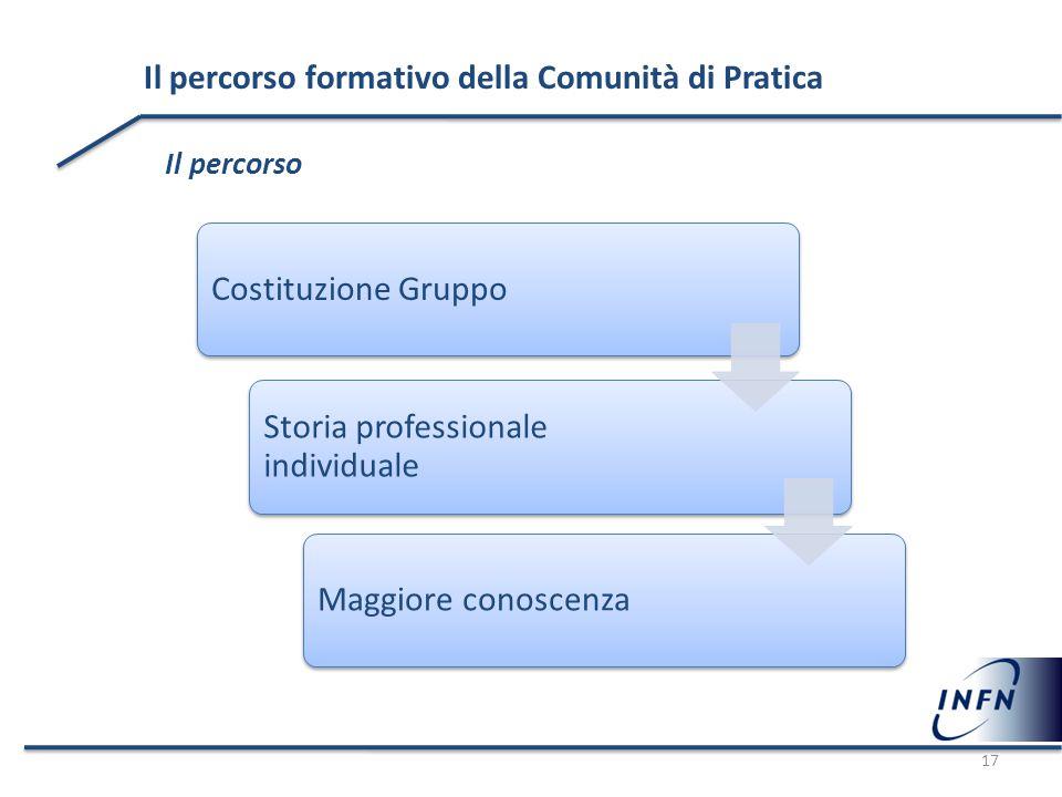 Il percorso formativo della Comunità di Pratica Il percorso Costituzione Gruppo Storia professionale individuale Maggiore conoscenza 17