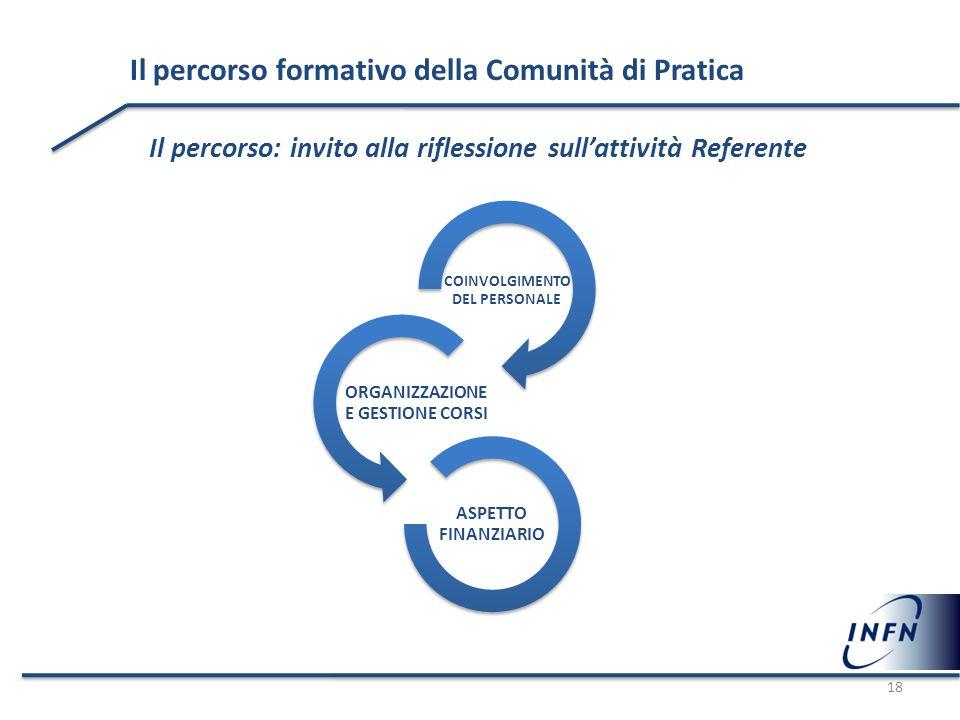 Il percorso formativo della Comunità di Pratica Il percorso: invito alla riflessione sull'attività Referente COINVOLGIMENTO DEL PERSONALE ORGANIZZAZIO