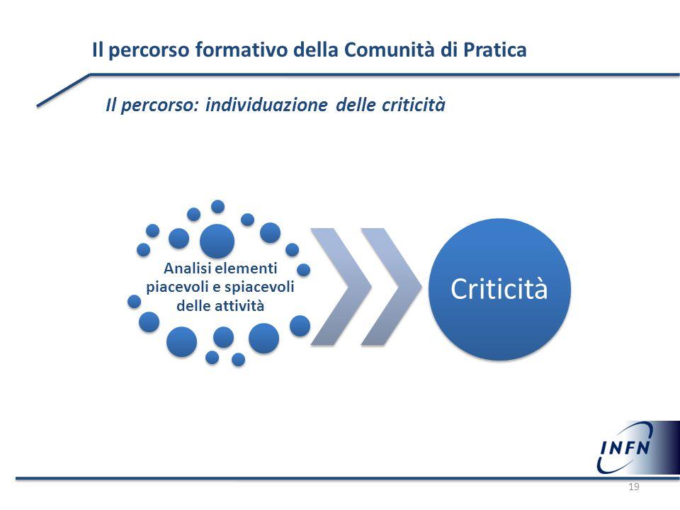 Il percorso formativo della Comunità di Pratica Il percorso: individuazione delle criticità Analisi elementi piacevoli e spiacevoli delle attività Cri
