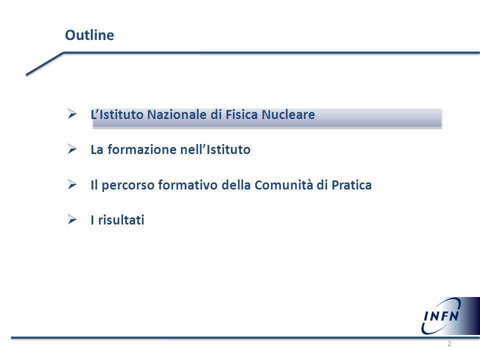  L'Istituto Nazionale di Fisica Nucleare  La formazione nell'Istituto  Il percorso formativo della Comunità di Pratica  I risultati Outline 2