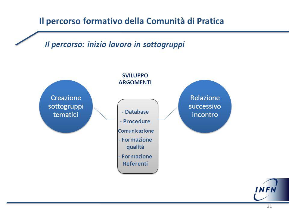 Il percorso formativo della Comunità di Pratica Il percorso: inizio lavoro in sottogruppi Creazione sottogruppi tematici SVILUPPO ARGOMENTI - Database