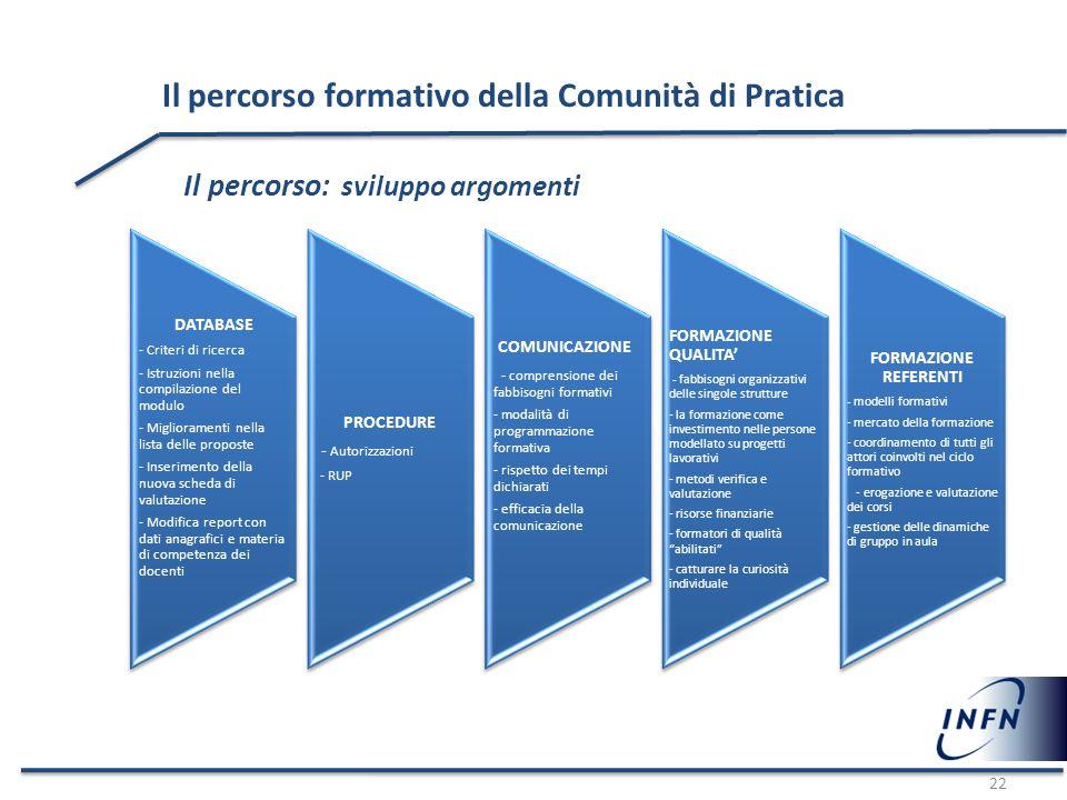 22 Il percorso formativo della Comunità di Pratica Il percorso: sviluppo argomenti DATABASE - Criteri di ricerca - Istruzioni nella compilazione del m