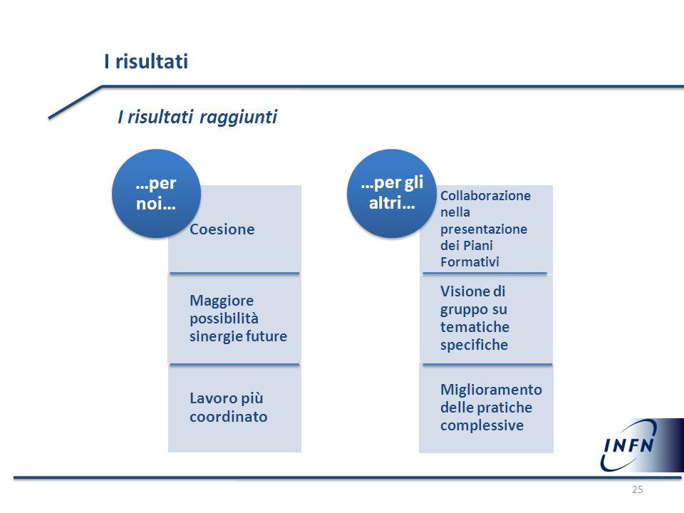 25 I risultati I risultati raggiunti Coesione Maggiore possibilità sinergie future Lavoro più coordinato …per noi… Collaborazione nella presentazione