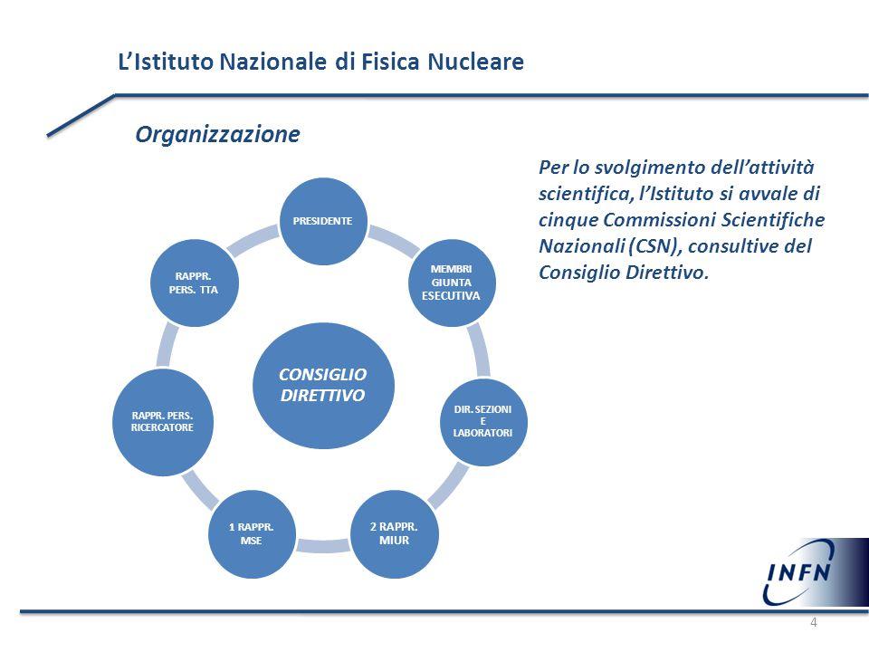 L'Istituto Nazionale di Fisica Nucleare Organizzazione Per lo svolgimento dell'attività scientifica, l'Istituto si avvale di cinque Commissioni Scient