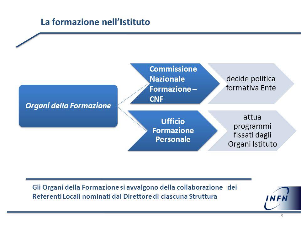 La formazione nell'Istituto Commissione Nazionale Formazione – CNF decide politica formativa Ente Organi della Formazione Ufficio Formazione Personale