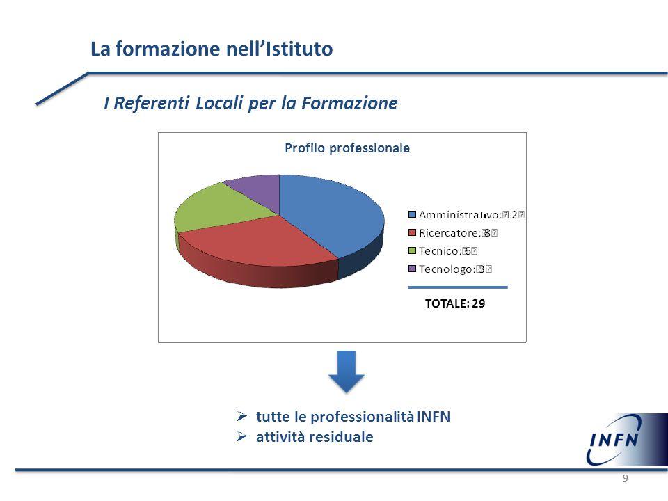 9 La formazione nell'Istituto I Referenti Locali per la Formazione 9 Profilo professionale  tutte le professionalità INFN  attività residuale TOTALE