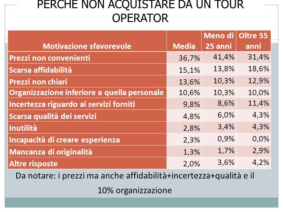 PERCHÉ NON ACQUISTARE DA UN TOUR OPERATOR Motivazione sfavorevoleMedia Meno di 25 anni Oltre 55 anni Prezzi non convenienti36,7% 41,4%31,4% Scarsa affidabilità15,1% 13,8%18,6% Prezzi non chiari13,6% 10,3%12,9% Organizzazione inferiore a quella personale10,6% 10,3%10,0% Incertezza riguardo ai servizi forniti9,8% 8,6%11,4% Scarsa qualità dei servizi4,8% 6,0%4,3% Inutilità2,8% 3,4%4,3% Incapacità di creare esperienza2,3% 0,9%0,0% Mancanza di originalità1,3% 1,7%2,9% Altre risposte2,0% 3,6%4,2% Da notare: i prezzi ma anche affidabilità+incertezza+qualità e il 10% organizzazione