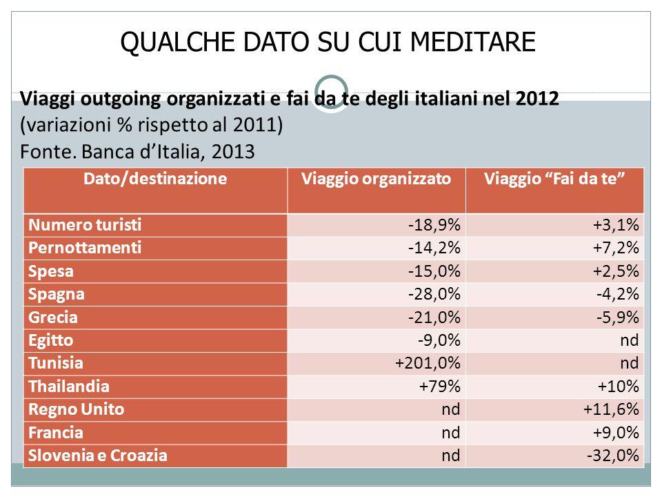 QUALCHE DATO SU CUI MEDITARE Dato/destinazioneViaggio organizzatoViaggio Fai da te Numero turisti-18,9%+3,1% Pernottamenti-14,2%+7,2% Spesa-15,0%+2,5% Spagna-28,0%-4,2% Grecia-21,0%-5,9% Egitto-9,0%nd Tunisia+201,0%nd Thailandia+79%+10% Regno Unitond+11,6% Franciand+9,0% Slovenia e Croaziand-32,0% Viaggi outgoing organizzati e fai da te degli italiani nel 2012 (variazioni % rispetto al 2011) Fonte.