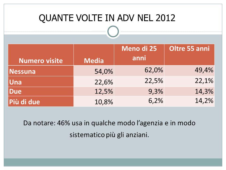 QUANTE VOLTE IN ADV NEL 2012 Numero visiteMedia Meno di 25 anni Oltre 55 anni Nessuna54,0% 62,0%49,4% Una22,6% 22,5%22,1% Due12,5% 9,3%14,3% Più di due10,8% 6,2%14,2% Da notare: 46% usa in qualche modo l'agenzia e in modo sistematico più gli anziani.