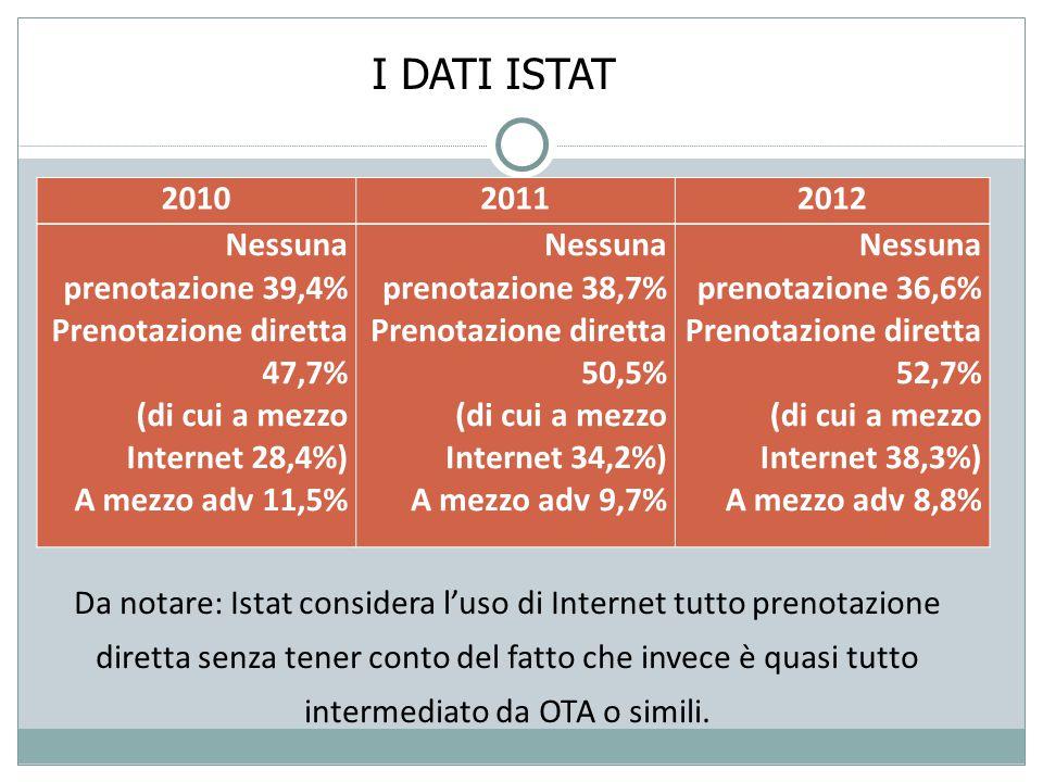 I DATI ISTAT Da notare: Istat considera l'uso di Internet tutto prenotazione diretta senza tener conto del fatto che invece è quasi tutto intermediato da OTA o simili.