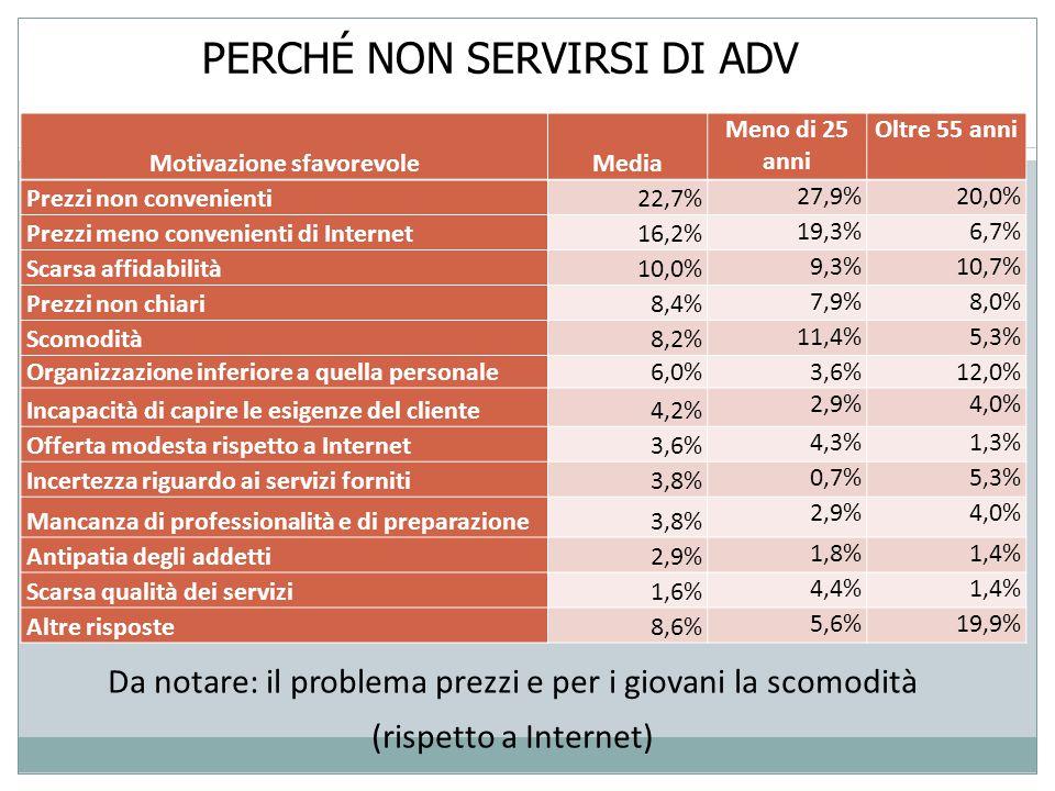 PERCHÉ NON SERVIRSI DI ADV Motivazione sfavorevoleMedia Meno di 25 anni Oltre 55 anni Prezzi non convenienti22,7% 27,9%20,0% Prezzi meno convenienti di Internet16,2% 19,3%6,7% Scarsa affidabilità10,0% 9,3%10,7% Prezzi non chiari8,4% 7,9%8,0% Scomodità8,2% 11,4%5,3% Organizzazione inferiore a quella personale6,0% 3,6%12,0% Incapacità di capire le esigenze del cliente4,2% 2,9%4,0% Offerta modesta rispetto a Internet3,6% 4,3%1,3% Incertezza riguardo ai servizi forniti3,8% 0,7%5,3% Mancanza di professionalità e di preparazione3,8% 2,9%4,0% Antipatia degli addetti2,9% 1,8%1,4% Scarsa qualità dei servizi1,6% 4,4%1,4% Altre risposte8,6% 5,6%19,9% Da notare: il problema prezzi e per i giovani la scomodità (rispetto a Internet)