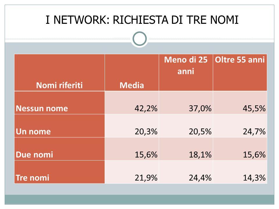 I NETWORK: RICHIESTA DI TRE NOMI Nomi riferitiMedia Meno di 25 anni Oltre 55 anni Nessun nome42,2%37,0%45,5% Un nome20,3%20,5%24,7% Due nomi15,6%18,1%15,6% Tre nomi21,9%24,4%14,3%