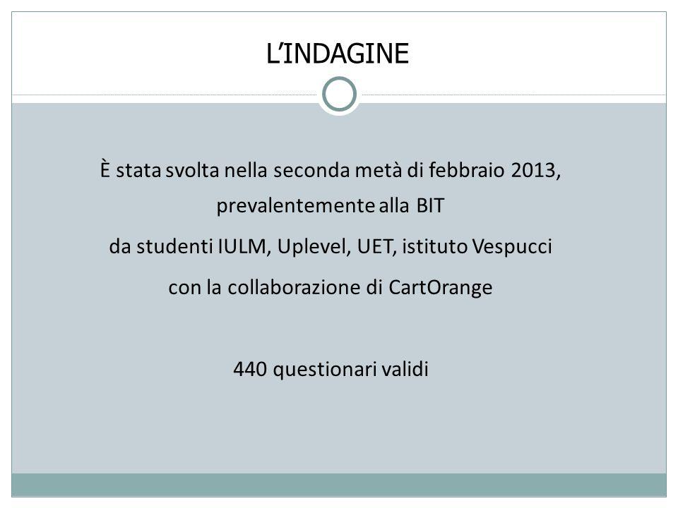 È stata svolta nella seconda metà di febbraio 2013, prevalentemente alla BIT da studenti IULM, Uplevel, UET, istituto Vespucci con la collaborazione di CartOrange 440 questionari validi L'INDAGINE