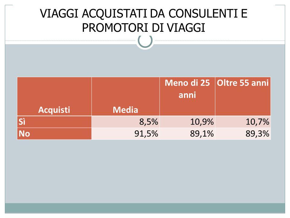 VIAGGI ACQUISTATI DA CONSULENTI E PROMOTORI DI VIAGGI AcquistiMedia Meno di 25 anni Oltre 55 anni Sì8,5% 10,9%10,7% No91,5% 89,1%89,3%