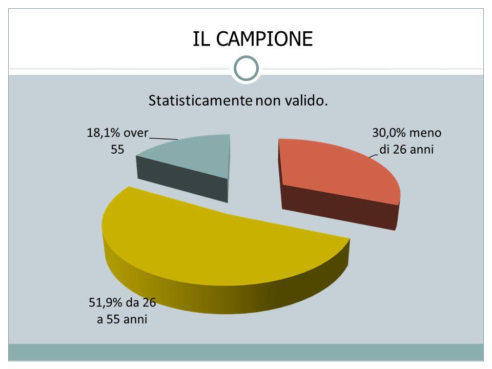 IL CAMPIONE Statisticamente non valido.