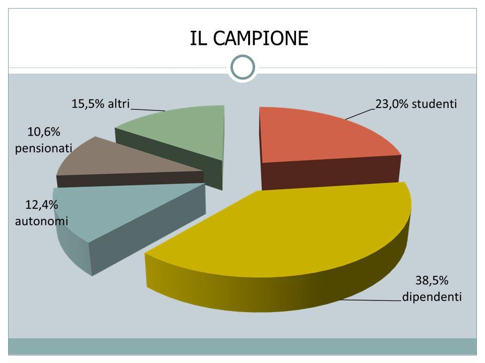 PERCHÉ SERVIZI DI ADV Motivazione favorevoleMedia Meno di 25 anni Oltre 55 anni Comodità24,9% 21,2%23,2% Affidabilità24,7% 29,2%24,6% Sicurezza11,8% 9,7%18,8% Offerta di servizi che da soli non si riescono ad avere7,2% 2,7%7,2% Prezzo6,7% 7,2% Offerta servizi che da soli non si conoscono5,7% 1,4% Capacità di tradurre in offerta le mie esigenze5,7% 12,4%1,4% Qualità dei servizi4,1% 4,4%2,9% Professionalità2,6% 2,7%4,3% Altre risposte6,6% 9,1%9,0% Da notare: comodità, affidabilità, sicurezza valgono il 60% e per i giovani conta la comprensione dei bisogni.
