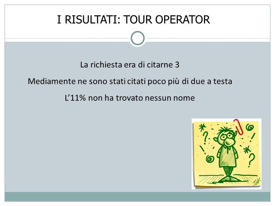 I RISULTATI: TOUR OPERATOR La richiesta era di citarne 3 Mediamente ne sono stati citati poco più di due a testa L'11% non ha trovato nessun nome