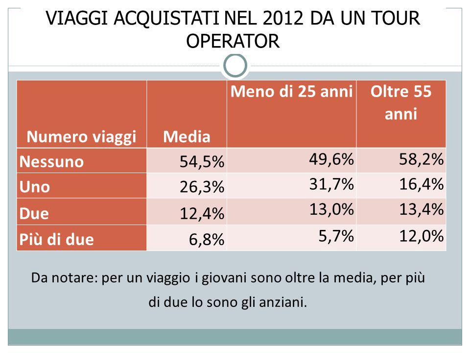 VIAGGI ACQUISTATI NEL 2012 DA UN TOUR OPERATOR Numero viaggiMedia Meno di 25 anni Oltre 55 anni Nessuno54,5% 49,6%58,2% Uno26,3% 31,7%16,4% Due12,4% 13,0%13,4% Più di due6,8% 5,7%12,0% Da notare: per un viaggio i giovani sono oltre la media, per più di due lo sono gli anziani.