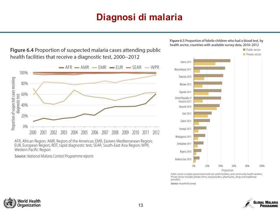 13 Diagnosi di malaria