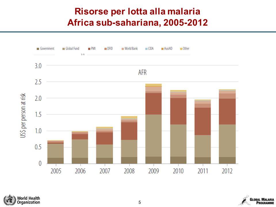 55 Risorse per lotta alla malaria Africa sub-sahariana, 2005-2012