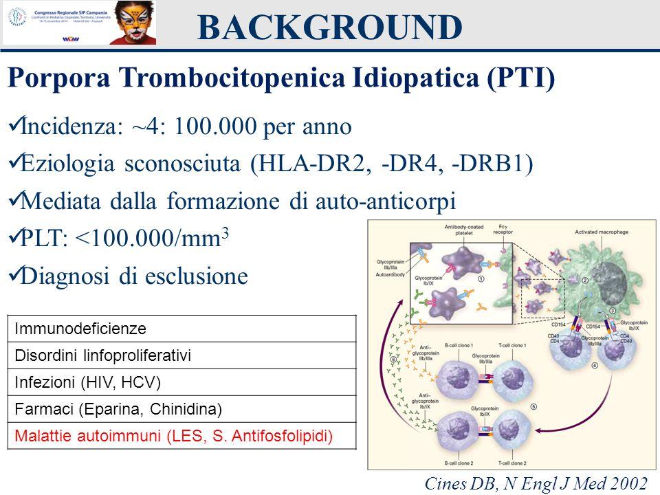 BACKGROUND Porpora Trombocitopenica Idiopatica (PTI) Incidenza: ~4: 100.000 per anno Eziologia sconosciuta (HLA-DR2, -DR4, -DRB1) Mediata dalla formaz